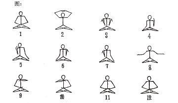 手畫的法輪功第五套打坐功法的演示圖